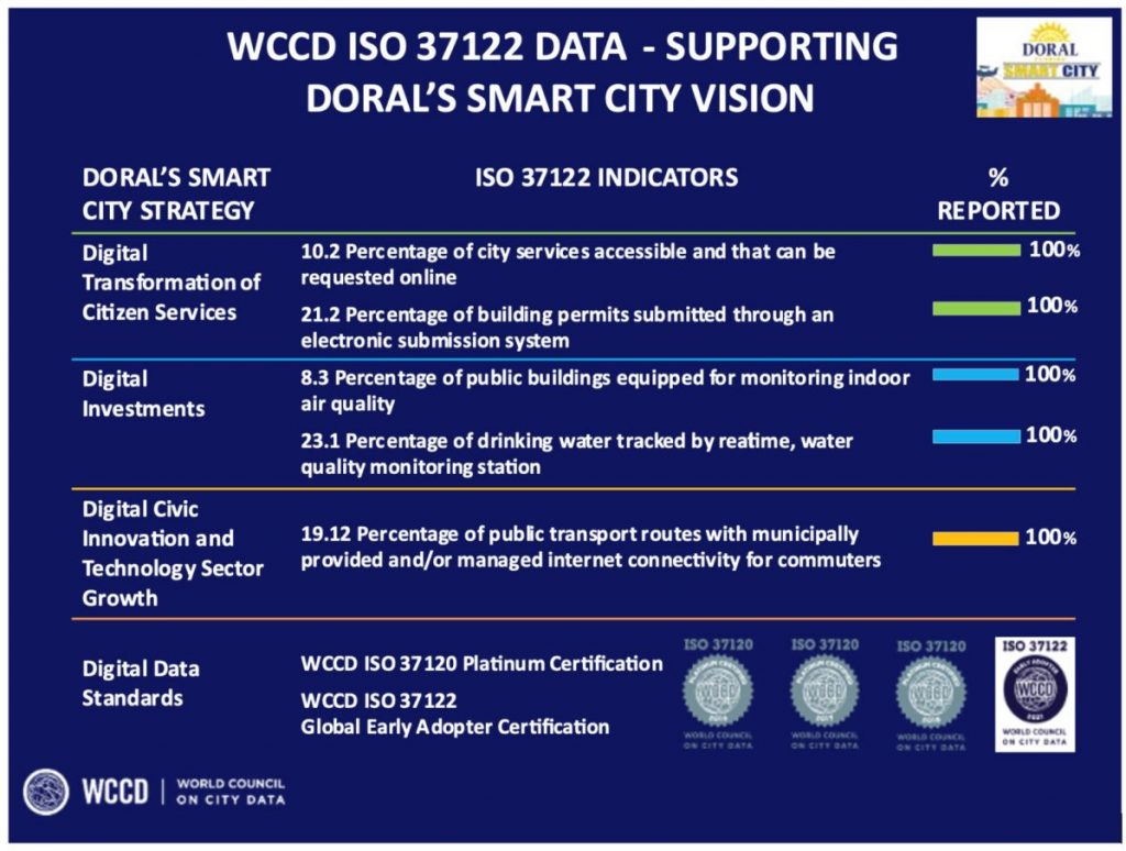 Doral-Awarded-WCCD-Smart-City-Certification--1198x905